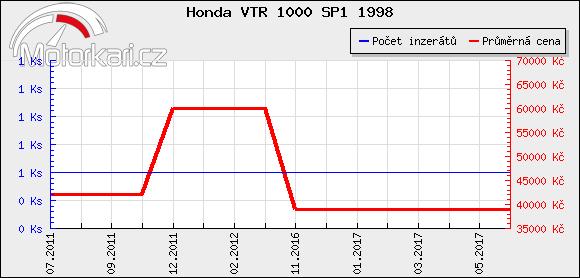 Honda VTR 1000 SP1 1998