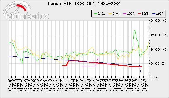Honda VTR 1000 SP1 1995-2001