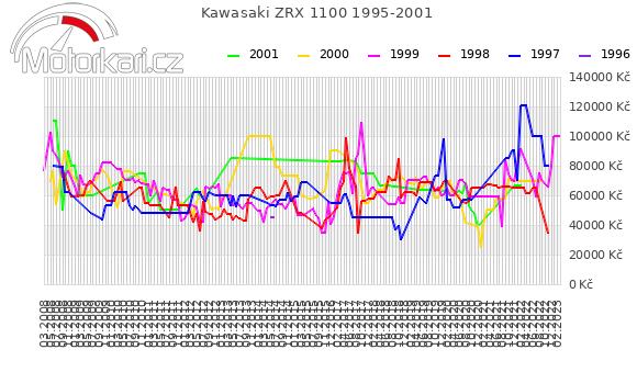 Kawasaki ZRX 1100 1995-2001