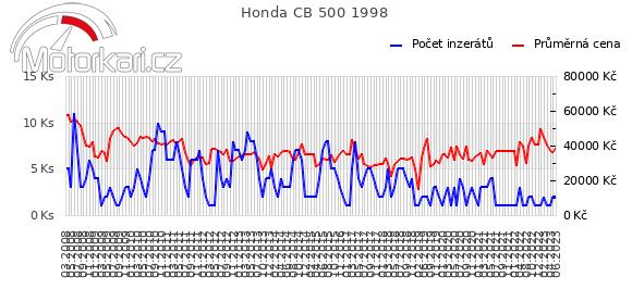 Honda CB 500 1998