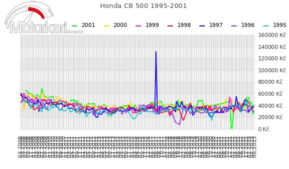 Honda CB 500 1995-2001