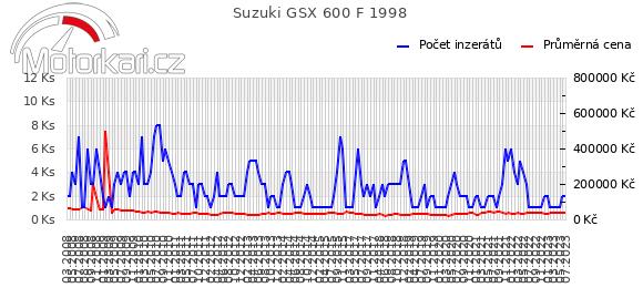 Suzuki GSX 600 F 1998