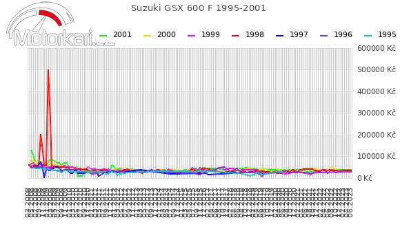 Suzuki GSX 600 F 1995-2001