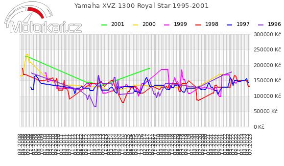 Yamaha XVZ 1300 Royal Star 1995-2001