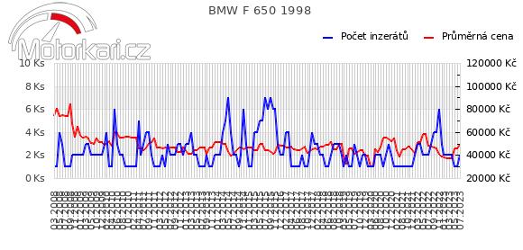 BMW F 650 1998