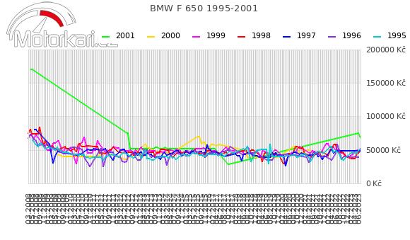 BMW F 650 1995-2001