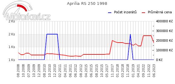 Aprilia RS 250 1998