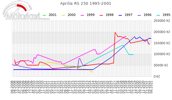 Aprilia RS 250 1995-2001