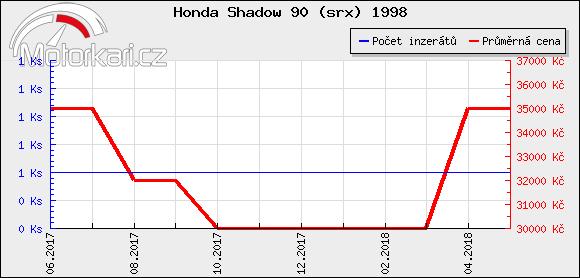 Honda Shadow 90 (srx) 1998
