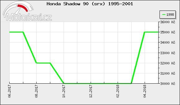 Honda Shadow 90 (srx) 1995-2001