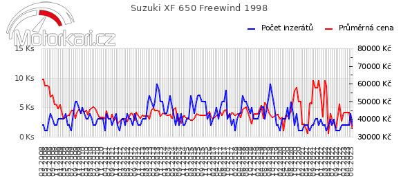 Suzuki XF 650 Freewind 1998
