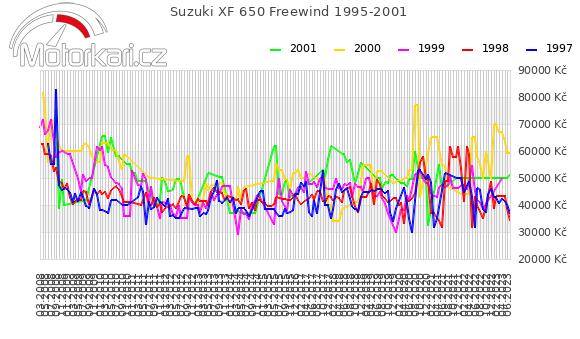 Suzuki XF 650 Freewind 1995-2001