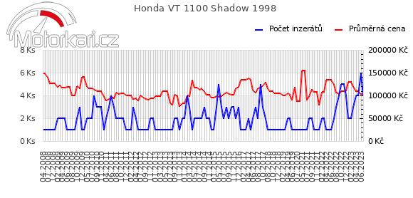 Honda VT 1100 Shadow 1998