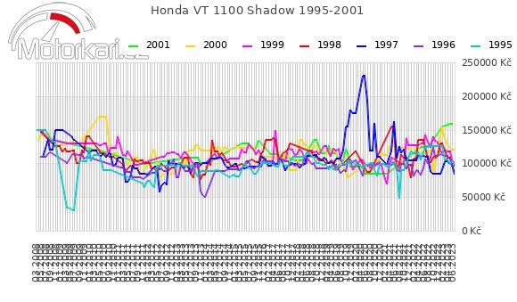 Honda VT 1100 Shadow 1995-2001