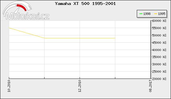 Yamaha XT 500 1995-2001