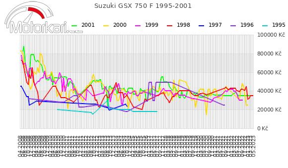 Suzuki GSX 750 F 1995-2001