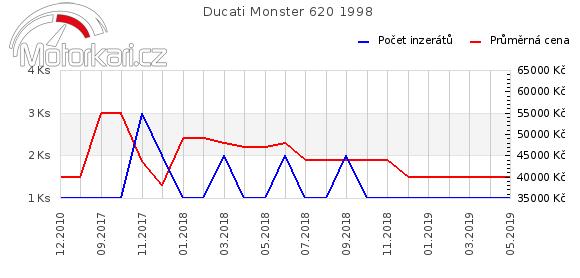 Ducati Monster 620 1998