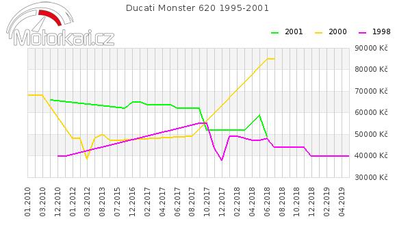 Ducati Monster 620 1995-2001