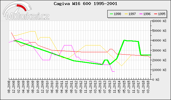 Cagiva W16 600 1995-2001