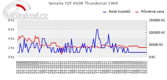 Yamaha YZF 600R Thundercat 1999
