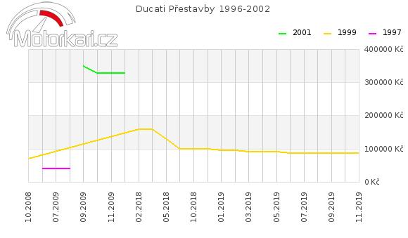 Ducati Pøestavby 1996-2002