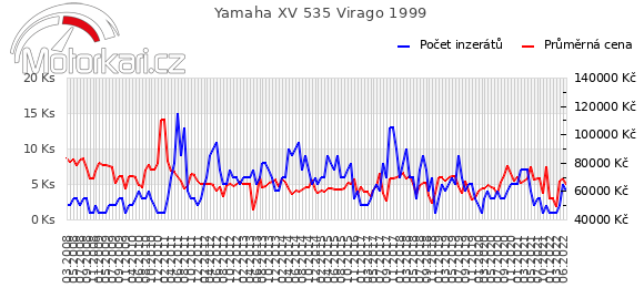 Yamaha XV 535 Virago 1999