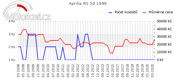 Aprilia RS 50 1999