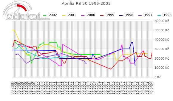 Aprilia RS 50 1996-2002