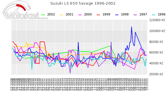 Suzuki LS 650 Savage 1996-2002