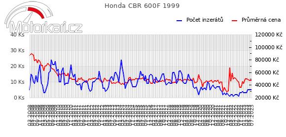 Honda CBR 600F 1999