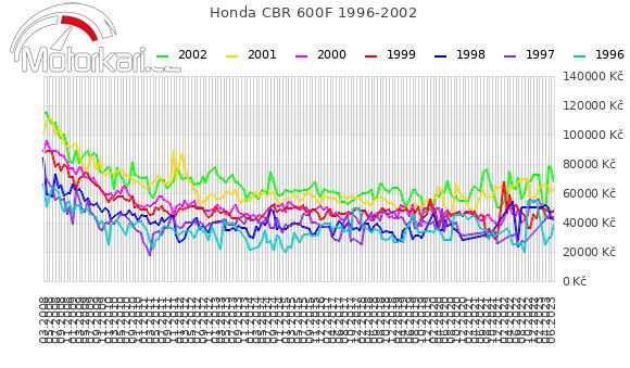 Honda CBR 600F 1996-2002