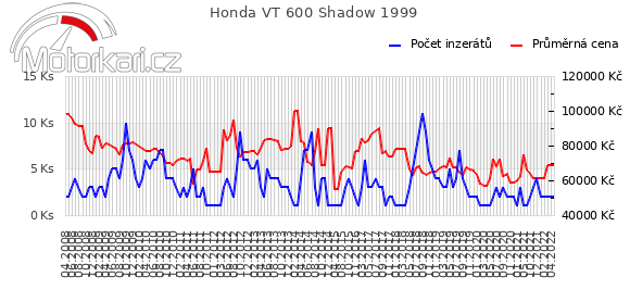 Honda VT 600 Shadow 1999