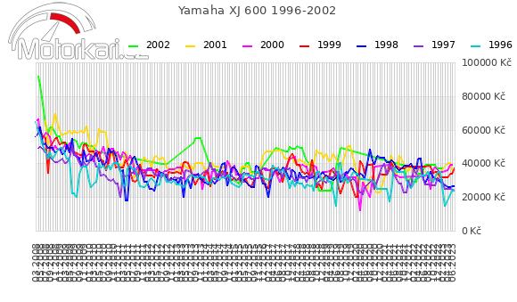 Yamaha XJ 600 1996-2002