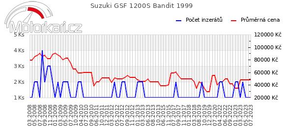 Suzuki GSF 1200S Bandit 1999