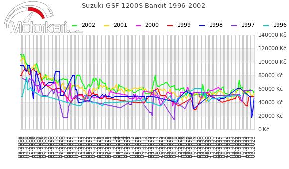 Suzuki GSF 1200S Bandit 1996-2002