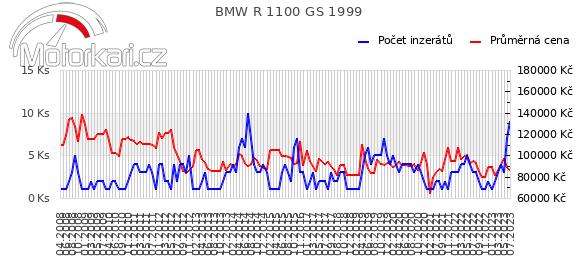 BMW R 1100 GS 1999