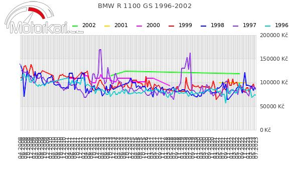 BMW R 1100 GS 1996-2002