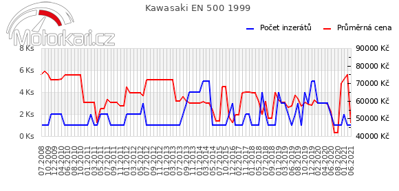 Kawasaki EN 500 1999