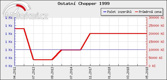 Ostatní Chopper 1999