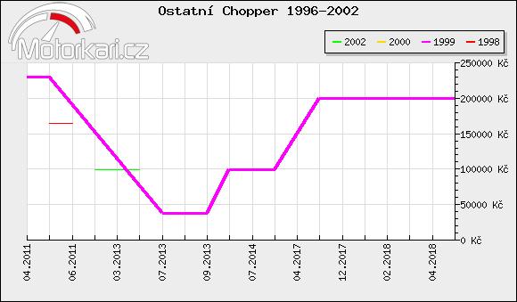 Ostatní Chopper 1996-2002