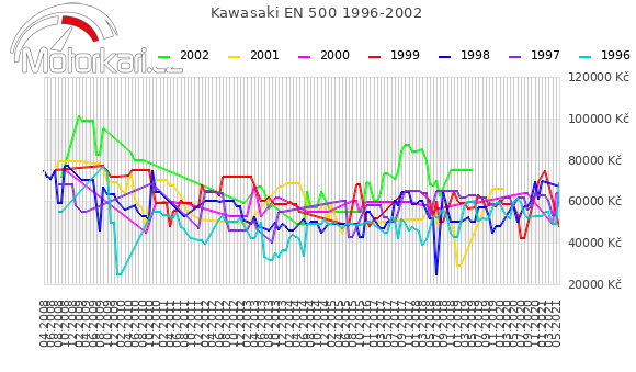Kawasaki EN 500 1996-2002