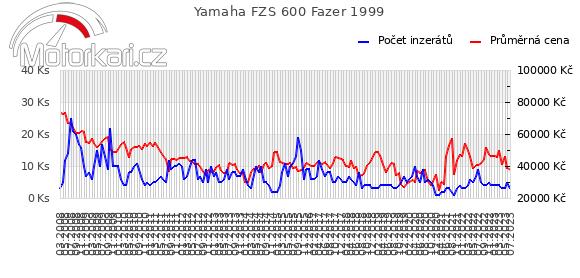 Yamaha FZS 600 Fazer 1999