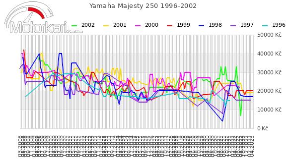 Yamaha Majesty 250 1996-2002