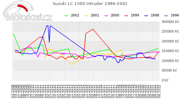 Suzuki LC 1500 Intruder 1996-2002