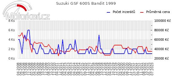Suzuki GSF 600S Bandit 1999