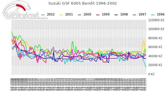 Suzuki GSF 600S Bandit 1996-2002