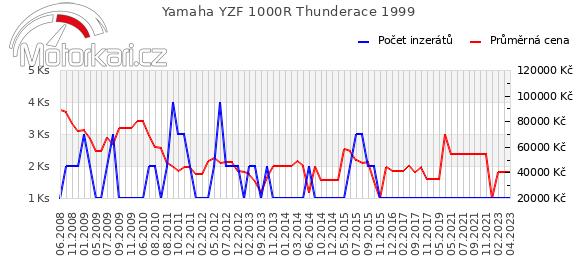 Yamaha YZF 1000R Thunderace 1999