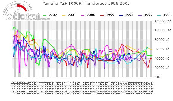 Yamaha YZF 1000R Thunderace 1996-2002