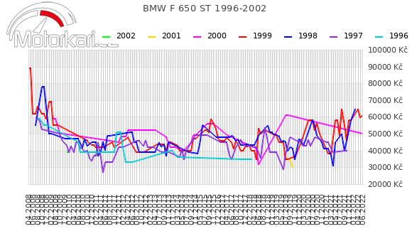 BMW F 650 ST 1996-2002