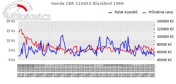 Honda CBR 1100XX Blackbird 1999